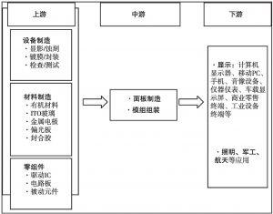 图2 OLED产业链条