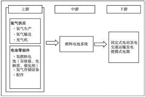 图3 氢燃料电池产业链条