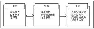 图4 薄膜太阳能电池产业链条