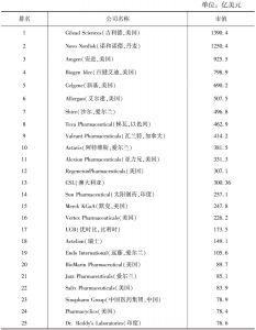 表1 GEN全球生物制药公司排名榜