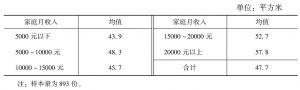 表2-6-12 不同家庭收入的家庭人均住房面积