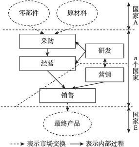 图1-2 垂直专业化示意