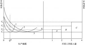 图2-3 规模经济与产品内分工