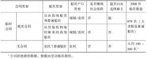 表7-1 Ag2公司四类船员和雇佣特点-续表