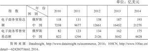 表10-3 2010~2014年中俄电子商务与电子零售贸易总额指数对比