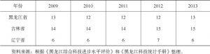 表1-5 2009~2013年东北三省科技进步总指数在全国的排名