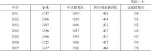 表4-19 俄罗斯东部地区科研机构数量
