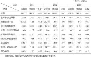 表5-11 俄罗斯东部地区贸易竞争力指数