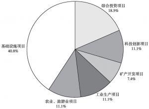 图6-1 西伯利亚投资项目分布