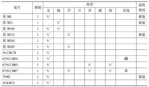 表14 丰镐地区西周墓葬出土青铜武器和工具统计表