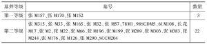 表37 丰镐地区各等级出土青铜武器和工具统计表