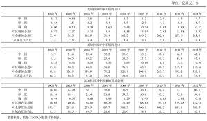 表7 孟加拉国与中印缅三国的贸易发展