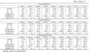 表8 中国与孟印缅三国的贸易发展