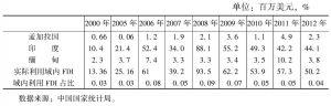 表19 中国实际利用孟、印、缅的投资