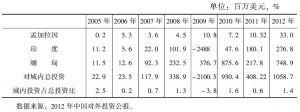 表20 中国对孟、印、缅的投资