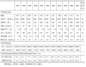 表3-6 中国试点企业:新兴跨国公司