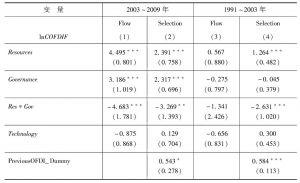 表B1.1 资源丰度与政府治理的联合影响