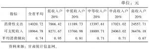 表12 2013年城镇居民按收入分组的平均消费倾向