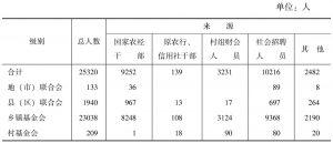 表8-3 四川省农村合作基金会人员构成(1999年)