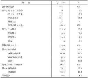 表8-4 四川省农村合作基金会综合统计(1999年)