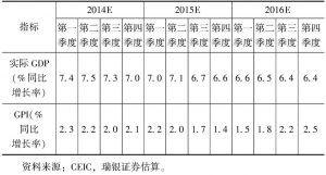 表2 中国宏观经济指标季度预测