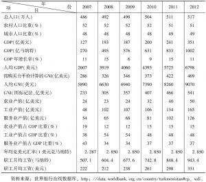 表1 土库曼斯坦主要经济指标