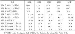 表4 土库曼斯坦财政收入统计