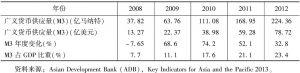 表6 土库曼斯坦货币供应统计