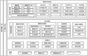 图14-7 政府数据开放平台总体架构