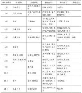 表1 2014年境外主要频发事故时空分布不完全统计表