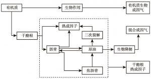图1 页岩气生成与成藏简化模型