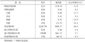 表5 广州2014年主要物流指标对比