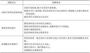 表4 贵安新区战略定位与战略使命
