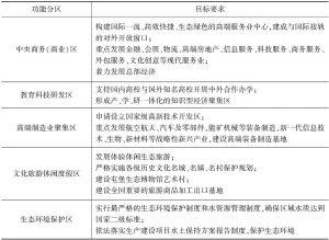 表5 贵安新区功能分区与目标要求