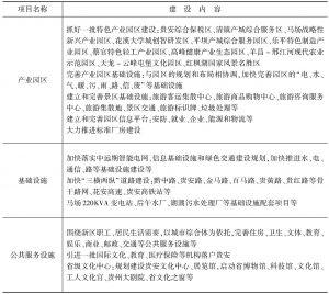 表9 贵安新区基础设施建设主要内容