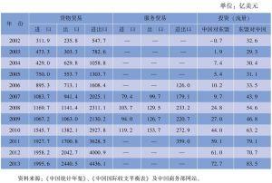 表3-3 中国与东盟贸易投资概况