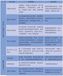表5-1 东盟经济共同体蓝图核心要素