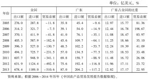 表4 农产品贸易:广东与全国的比较(2005~2013年)