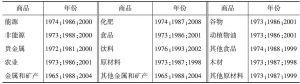 表2 可能的结构突变时间点