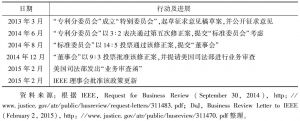 表17-2 IEEE专利修正案的制定过程