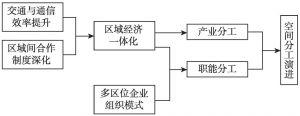 图3-8 制度、技术与空间分工演进的逻辑框架