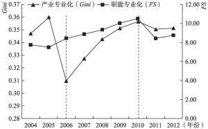 图5-3 北京市产业专业化与职能专业化演进情况