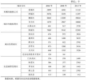 表5-2 北京市各区县租赁与商务服务业企业数