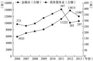图5-7 北京CBD商务服务业和金融业集聚发展情况