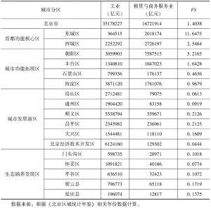 表5-7 北京市各区商务服务业和制造业产值情况(2014年)