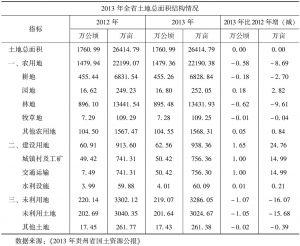 表1-1 贵州省土地总面积结构
