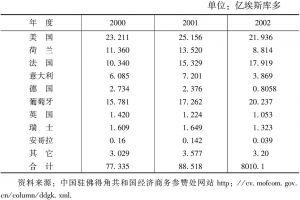 表1-5 2000~2002年佛得角侨汇来源国别统计