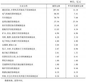 表6 2014年度装备制造行业私募股权投资市场投资规模