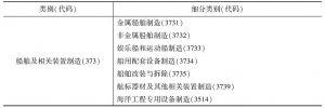 表1 船舶工业分类1