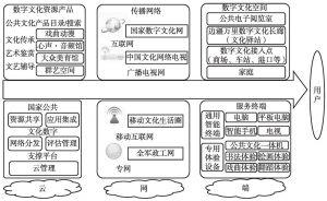 """图4 """"云、网、端""""一体化公共数字文化体系架构示意"""